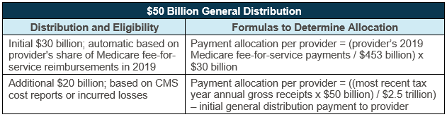 $50 Billion CARES Act Distribution