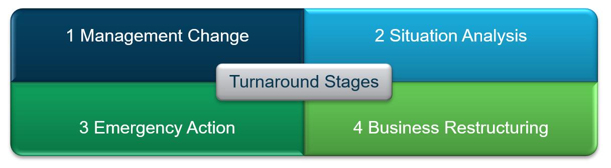 Senior Living Turnaround Management Stages Matrix