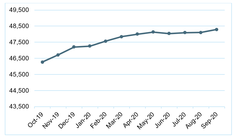 COVID-19 Impact on PACE Programs - Medicare enrollment over the last year