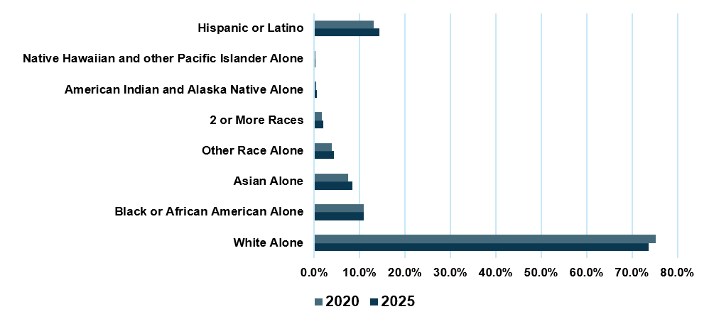 Demographics of seniors eligible for PACE