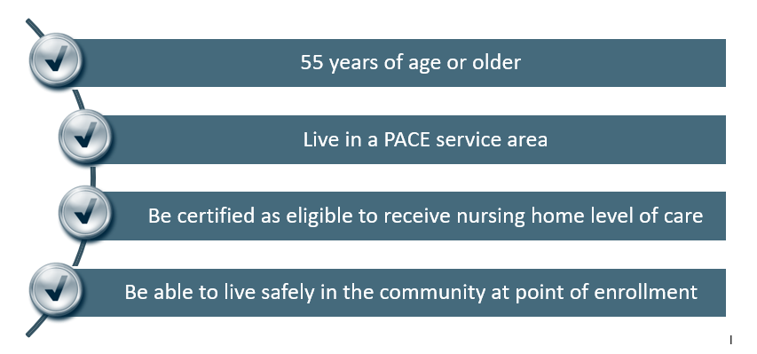 Figure showing the eligibility requirements for PACE program