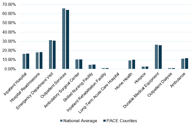 Bar chart depicting the 2018 Utilization of Services by MFFS Beneficiaries, comparing National Average versus PACE counties