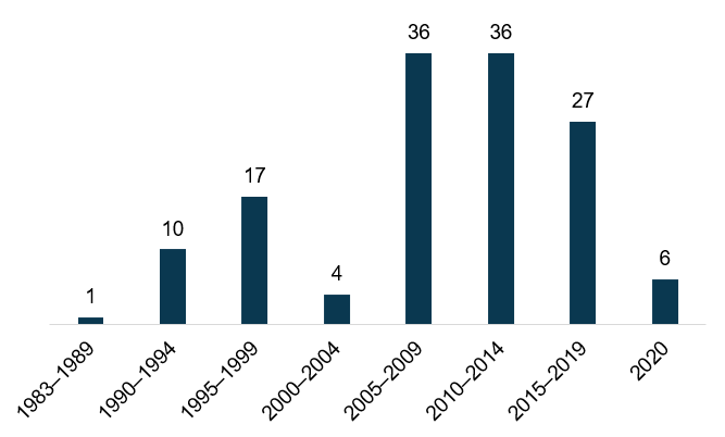 Figure 1 shows the number of current PACE providers by time frame of opening. There has been steady growth in recent years, with 6 opening in 2020.