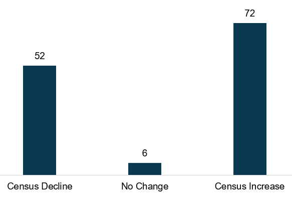 As shown on Figure 3, for programs that were operating in January, most increased in census throughout the year.