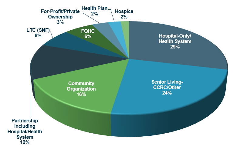 As shown on Figure 1, hospitals/health systems are the most common type of PACE sponsor, as either the sole sponsor or as part of a partnership. Other providers include: senior living, community organizations, long-term care (LTC) facilities, Federally Qualified Health Centers (FQHCs), private ownership, health plans, and hospice organizations.