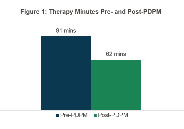 """Figure 1 shows the difference in therapy minutes pre- and post-PDPM. Prior to PDPM, the average minutes of therapy was 91 minutes per day. As shown in Figure 1, it went to 62 minutes a day under PDPM—a 30 percent drop that CMS described as """"immediate and ubiquitous."""""""