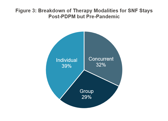 CMS also shared some changes in group and concurrent therapy, going from 1 percent of stays for each pre-PDPM to 29 and 32 percent respectively until the pandemic hit, whereupon they settled at 4 and 8 percent, respectively.