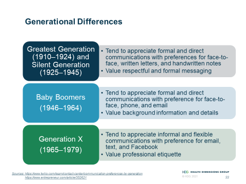 Chart describing the differences in preferred communication methods between generations. The Greatest Generation (1910–1924) and Silent Generation (1925–1945) tend to appreciate formal and direct communications with preferences for face-to-face, written letters, and handwritten notes. They value respectful and formal messaging. Baby Boomers (1946–1964) tend to appreciate formal and direct communications with preference for face-to-face, phone, and email. They also value background information and details. Generation X (1965–1979) tend to appreciate informal and flexible communications with preference for email, text, and Facebook and value professional etiquette.