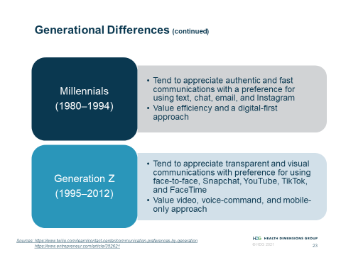Chart describing the differences in preferred communication methods between generations.  Millennials (1980–1994) tend to appreciate authentic and fast communications with a preference for using text, chat, email, and Instagram, and value efficiency and a digital-first approach. Generation Z (1995–2012) tend to appreciate transparent and visual communications with preference for using face-to-face, Snapchat, YouTube, TikTok, and FaceTime, and value video, voice-command, and mobile-only approach.